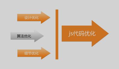 网站建设之怎么优化网站代码?