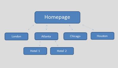济南建网站怎么设置内链结构?