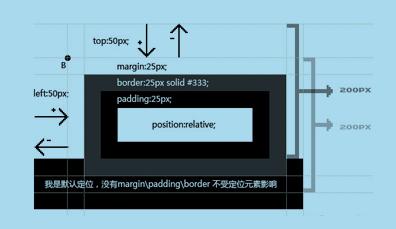 在CSS 中,用 float 和 position 的区别是什么