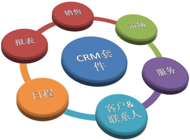 济南企业网站建设如何利用CRM系统盈利 ?