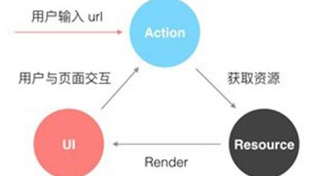 tp5中定义url和路由的方法