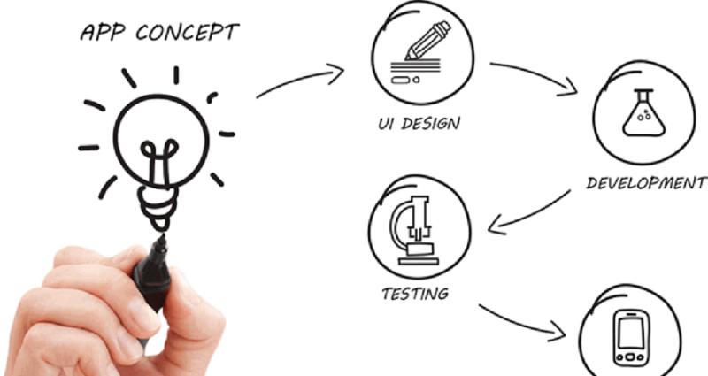 電商類APP開發的開發過程主要分為哪些階段?