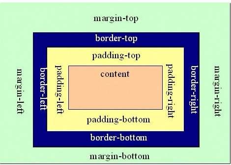 css之padding用法及属性