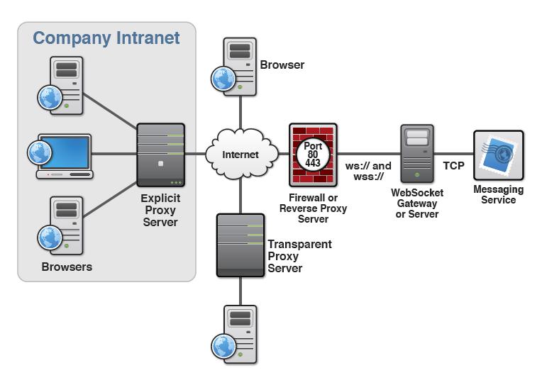php如何创建socket服务